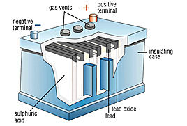 lead acid battery manufacturing process pdf