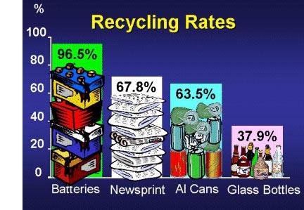 the most highly recycled consumer products for over a decade