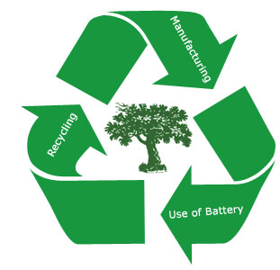 Recycling Lithium Car Batteries
